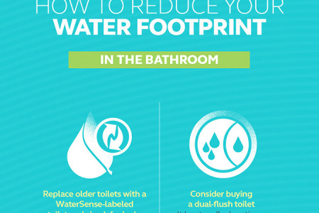 The Growing Global Water Footprint Infographic