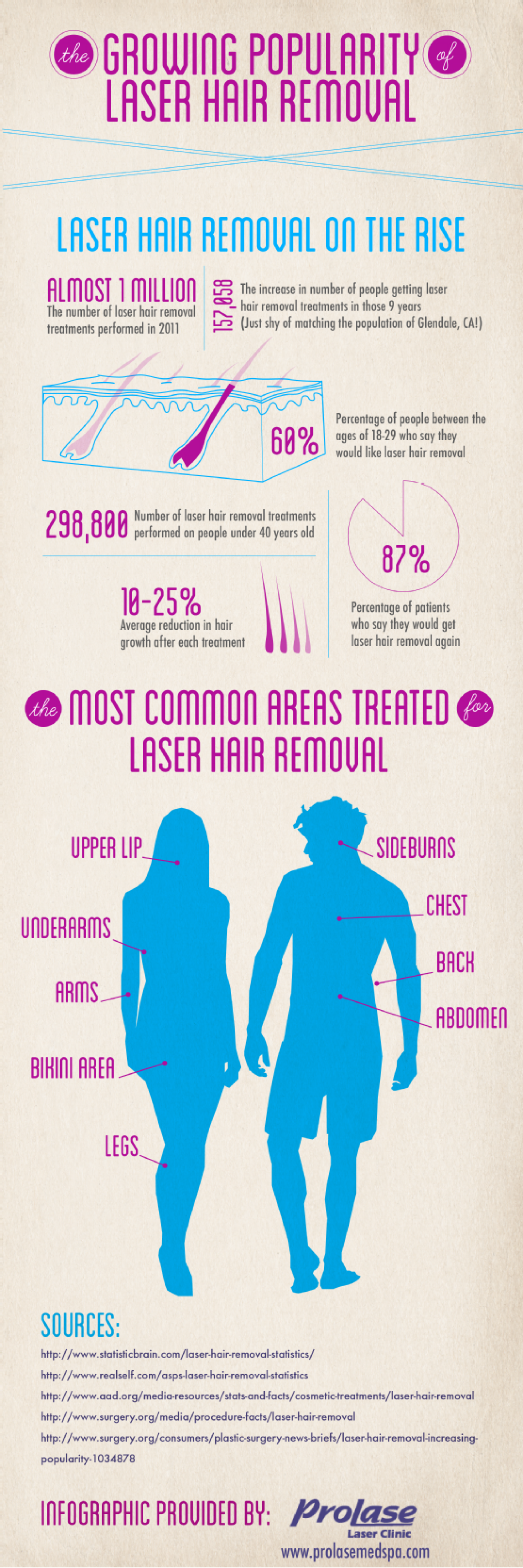 The Growing Popularity of Laser Hair Removal  Infographic
