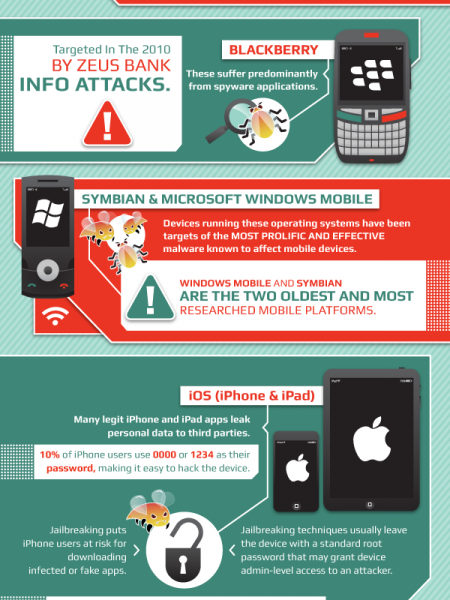 The Growing Threat of Smartphone Hackers  Infographic