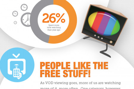 The growth in popularity of TV On demand Infographic