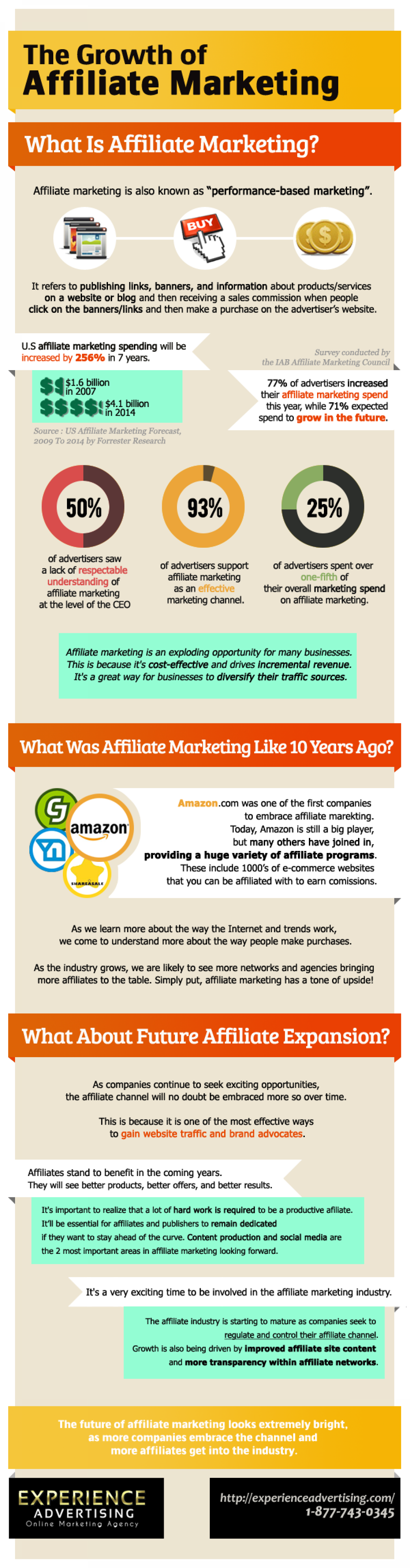 The Growth of Affiliate Marketing Infographic