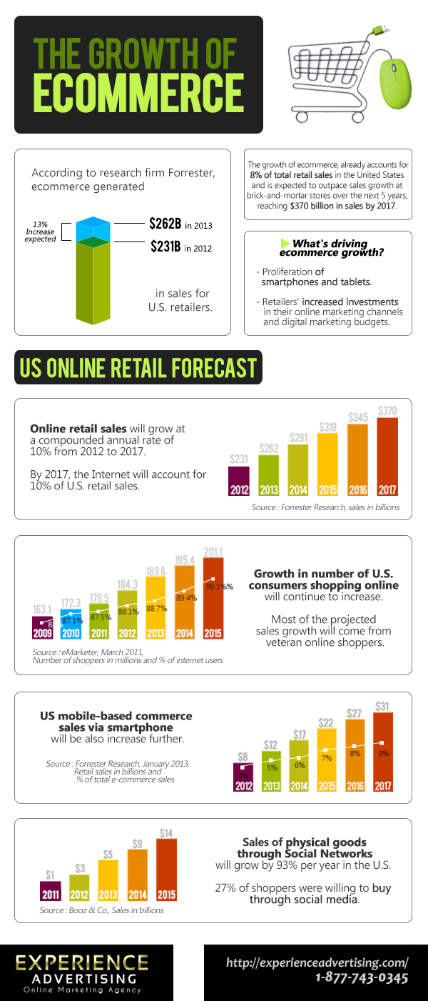 the growth of the internet to the birth and evolution of e commerce Worldwide retail ecommerce sales will reach $1915 trillion this year double-digit growth will continue through 2020, when sales will top $4 trillion.