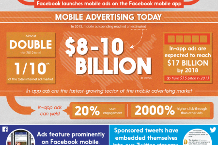 The Growth of Mobile Advertising Infographic