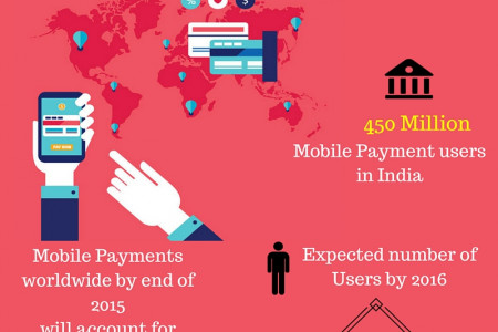 The growth of mobile payments in 2015 Infographic