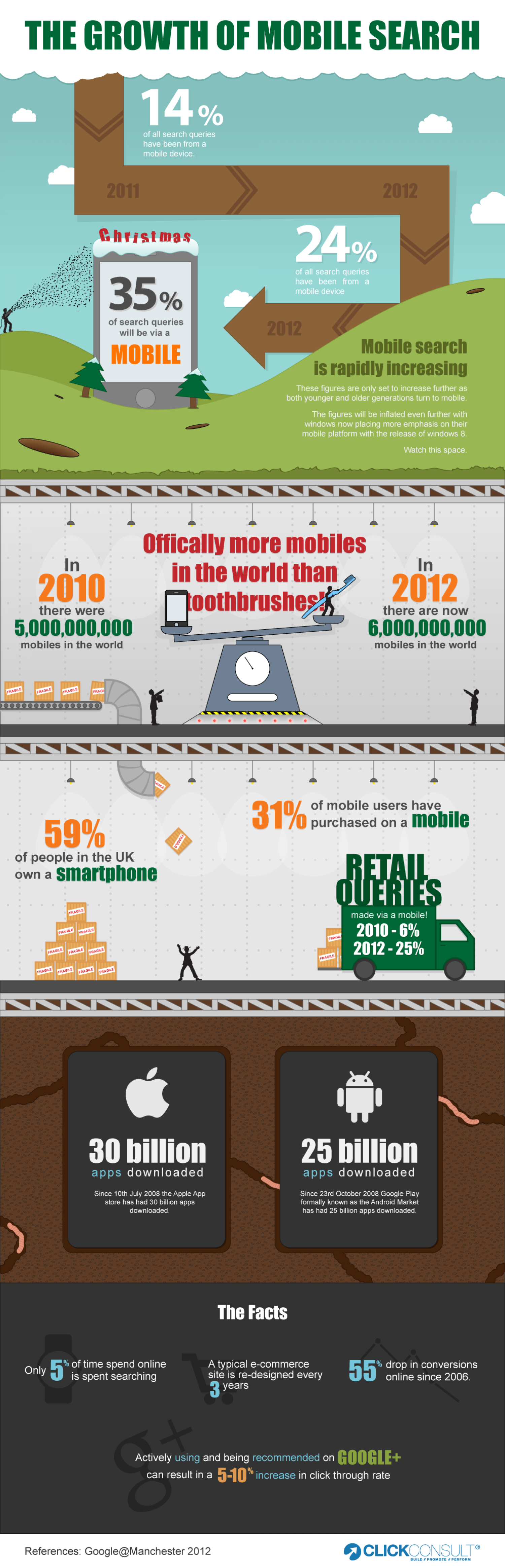 The Growth of Mobile Search Infographic