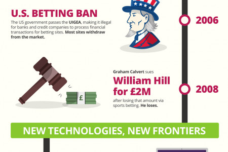 The growth of online betting Infographic