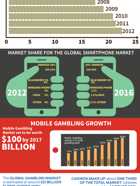 Growth of Online Gambling Infographic