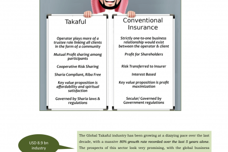 The Growth Of Takaful Insurance in Dubai Infographic