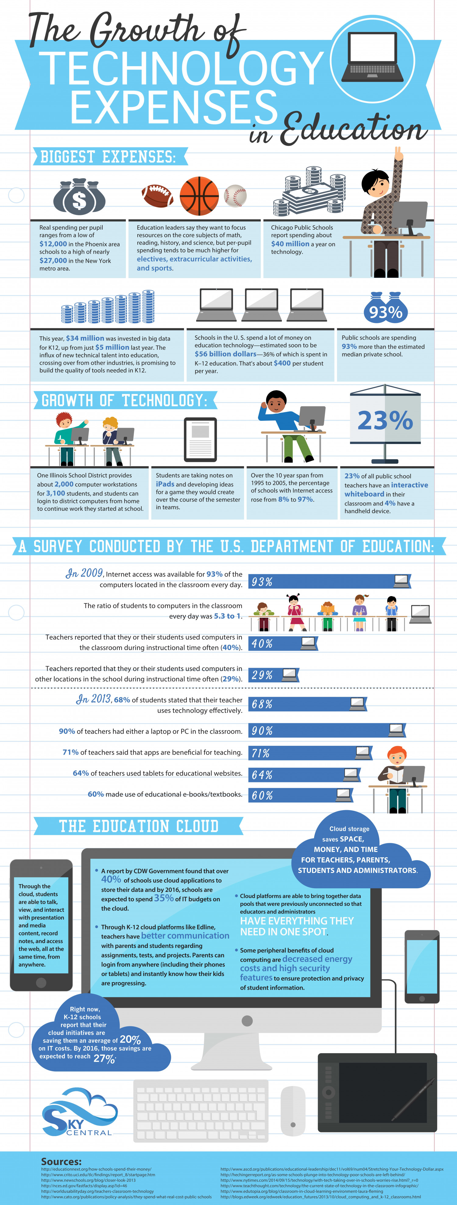 The Growth of Technology Expenses in Education Infographic