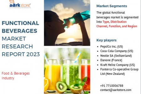 The growth of the functional beverages market at a global level. Infographic