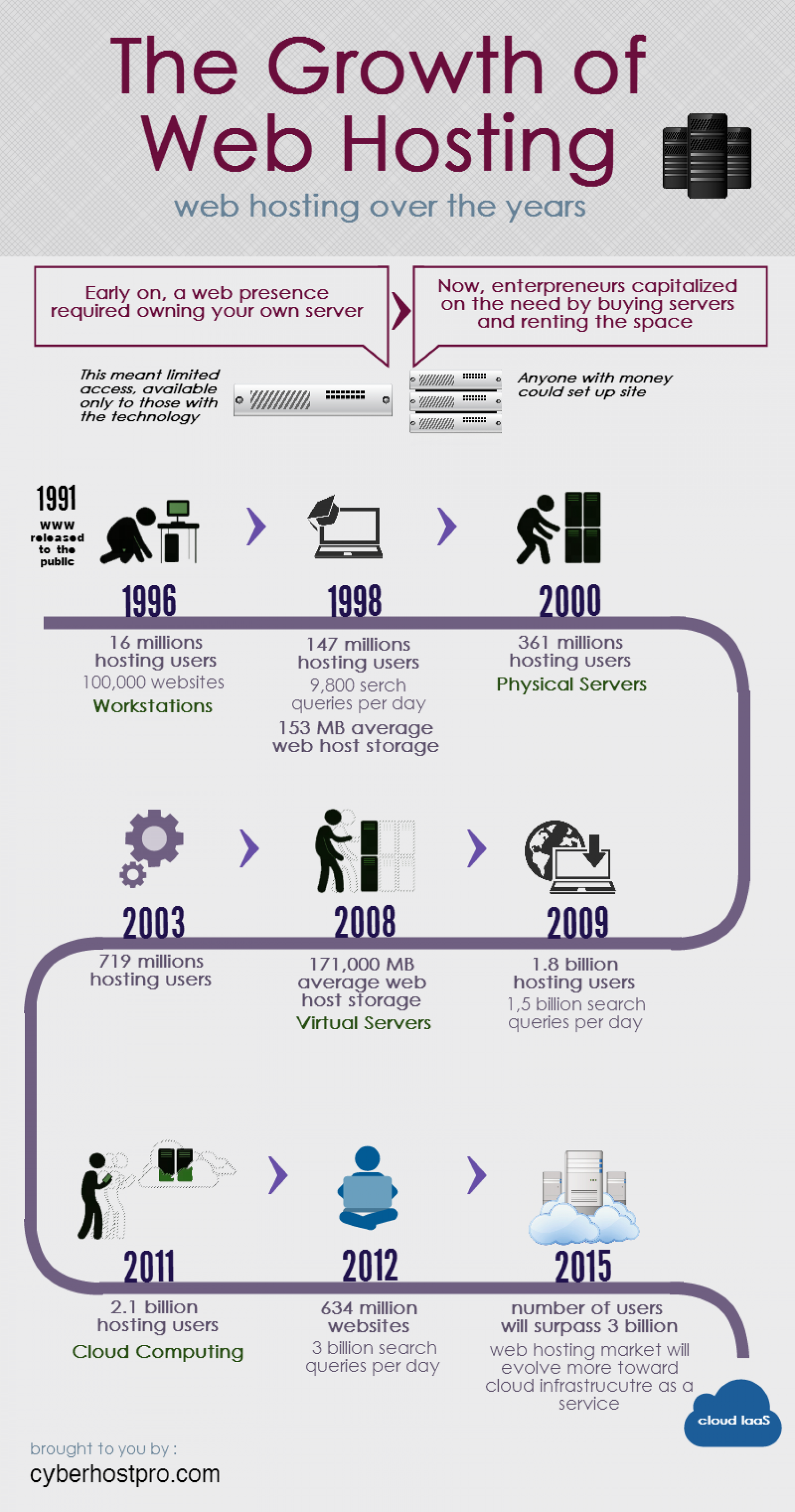 The Growth of Web Hosting Infographic