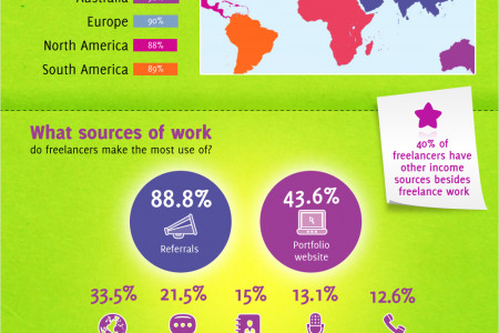 The Guide To Becoming a Freelancer Infographic