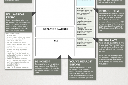 How to Create A Successful Kickstarter Campaign Infographic