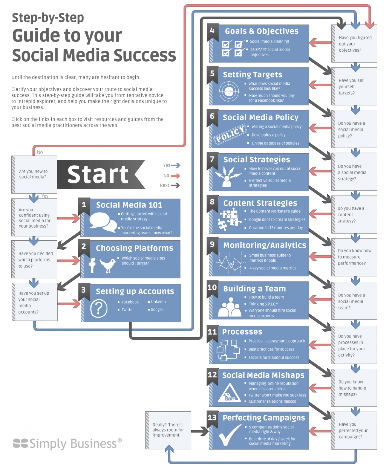 The Guide to Social Media Success Infographic