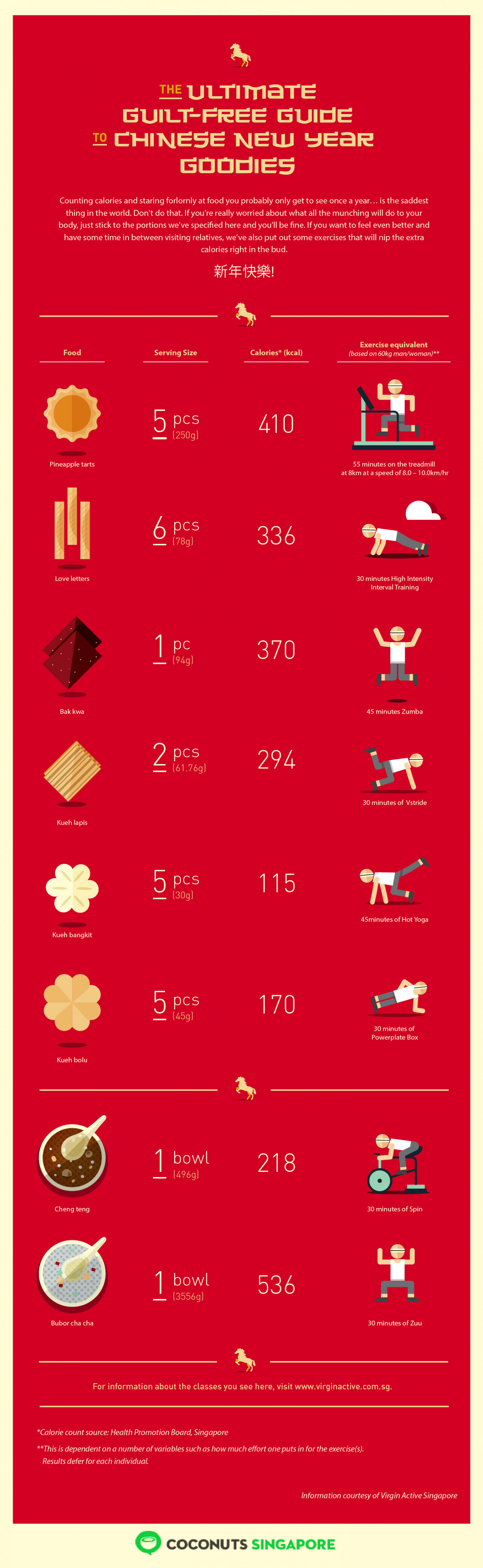 The guilt-free guide to Chinese New Year goodies Infographic
