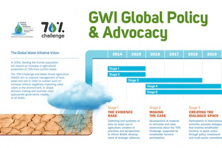 The GWI Global Policy Timeline Infographic