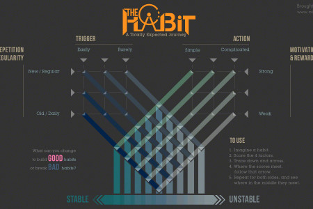 The Habit - A Totally Expected Journey Infographic