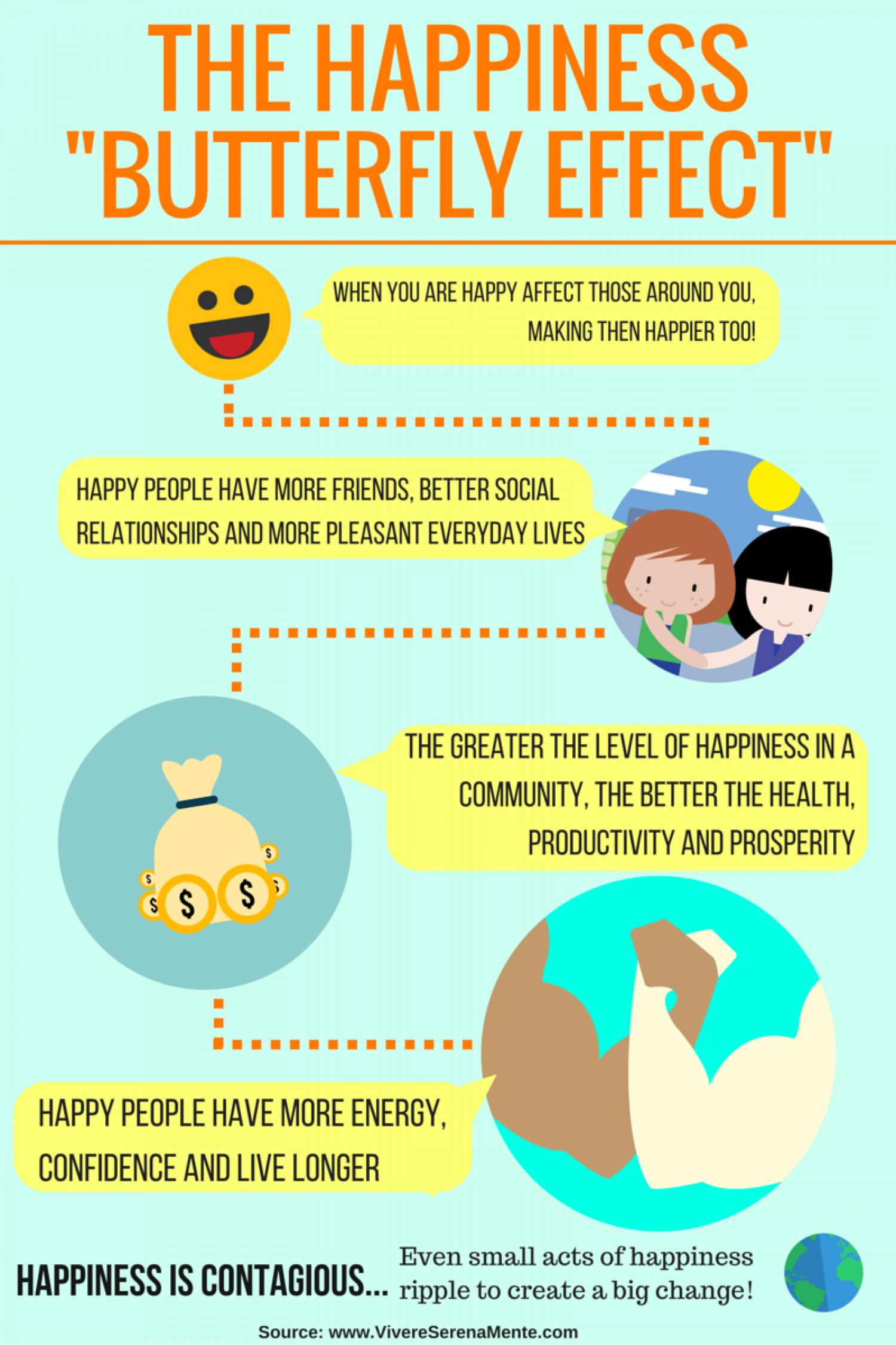 """The Happiness """"Butterfly Effect"""" Infographic"""