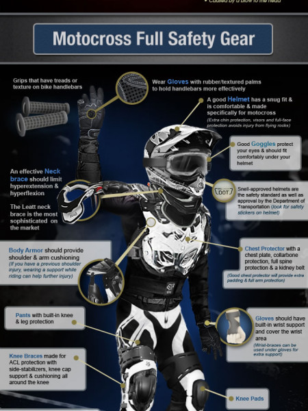 The Hard Knocks of Riding Motocross Infographic