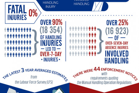 The Hazards of Manual Handling Infographic