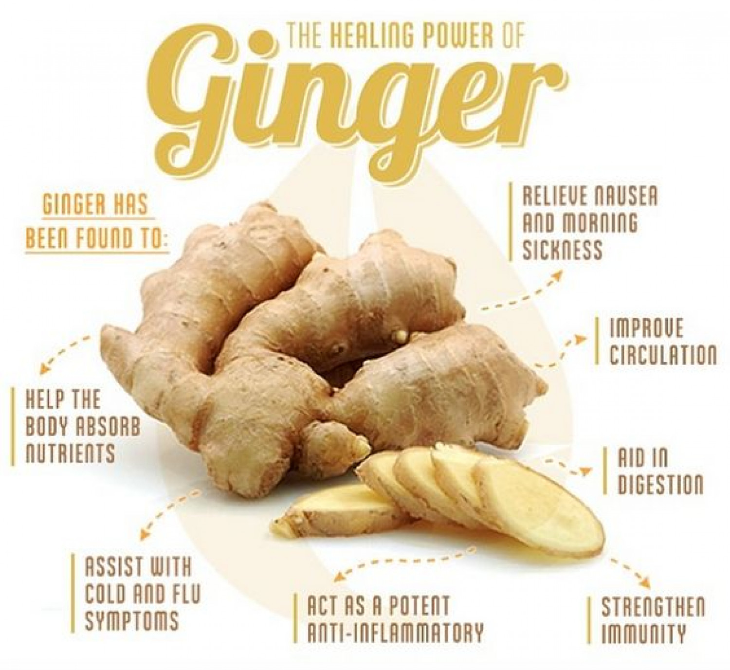 the healing power of ginger; vegan, whole foods, plant-based diet.  Infographic