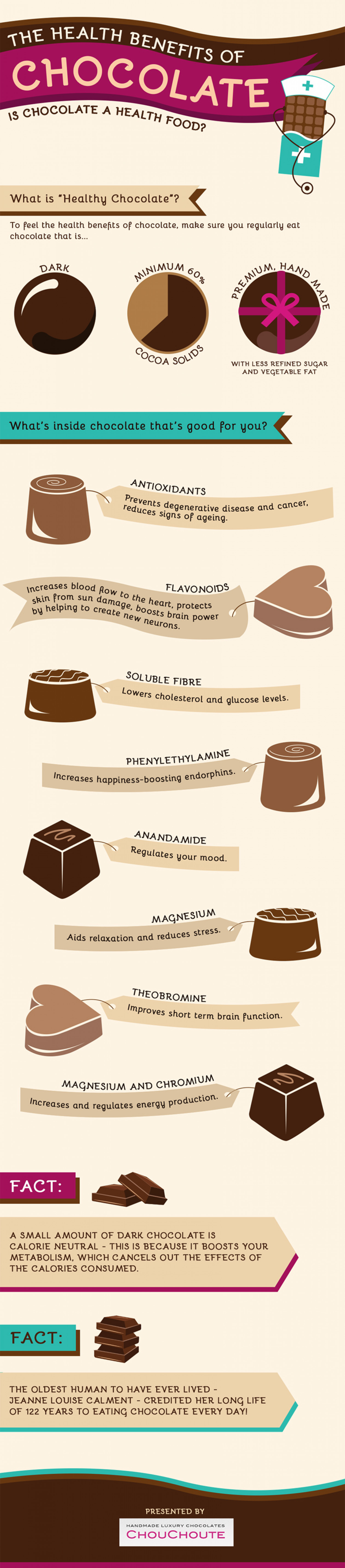 The Health Benefits of Chocolate Infographic