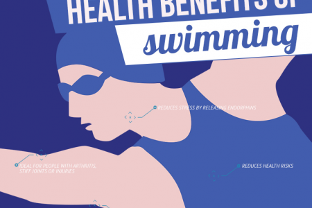 The Health Benefits of Swimming Infographic