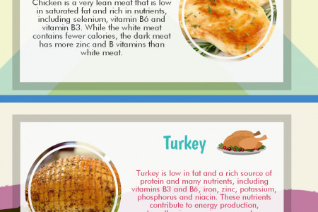 The Healthiest Meats Infographic