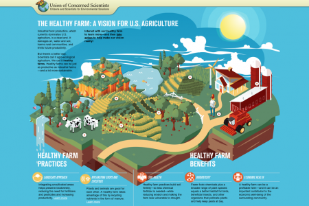 The Healthy Farm: A Vision for U.S. Agriculture Interactive Infographic Infographic