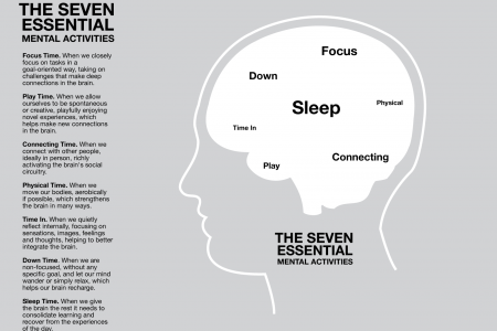 The Healthy Mind Platter - Visualised Infographic