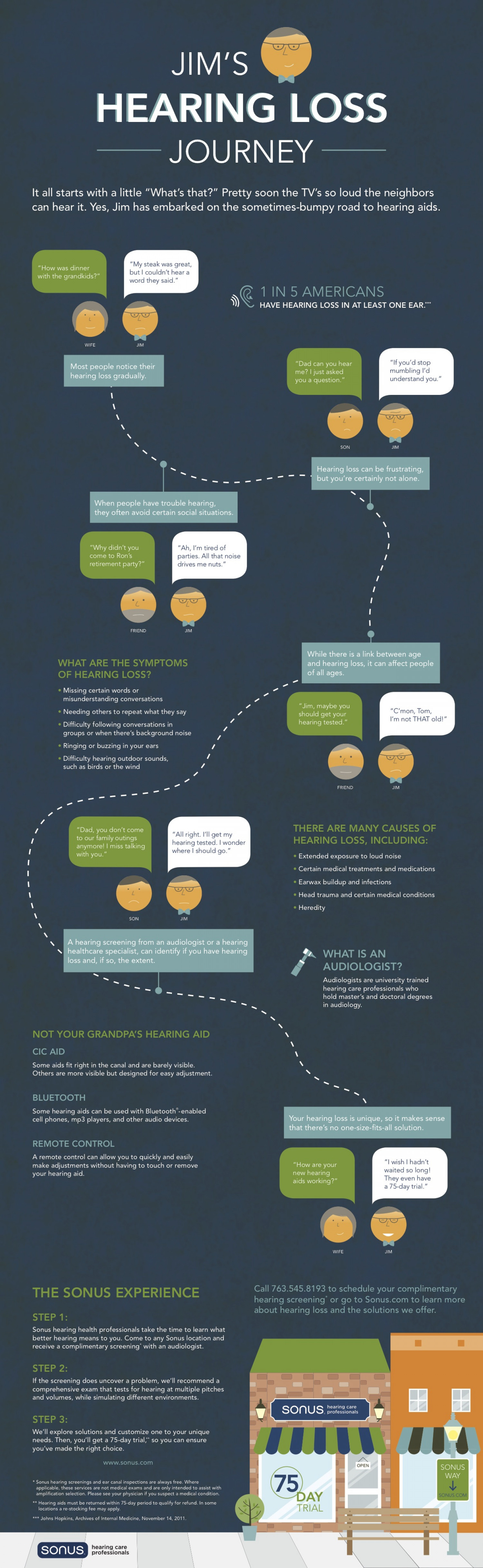 The Hearing Loss Journey Infographic