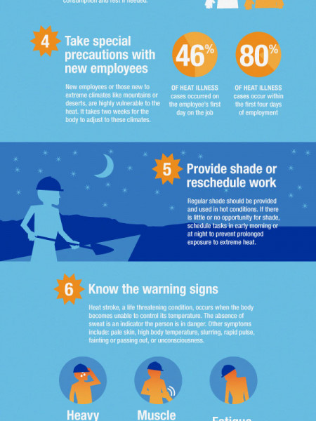 The Heat is On: 7 Steps Construction Workers Can Take to Beat the Heat Infographic