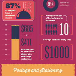 The Hidden Costs of a Wedding | Visual.ly