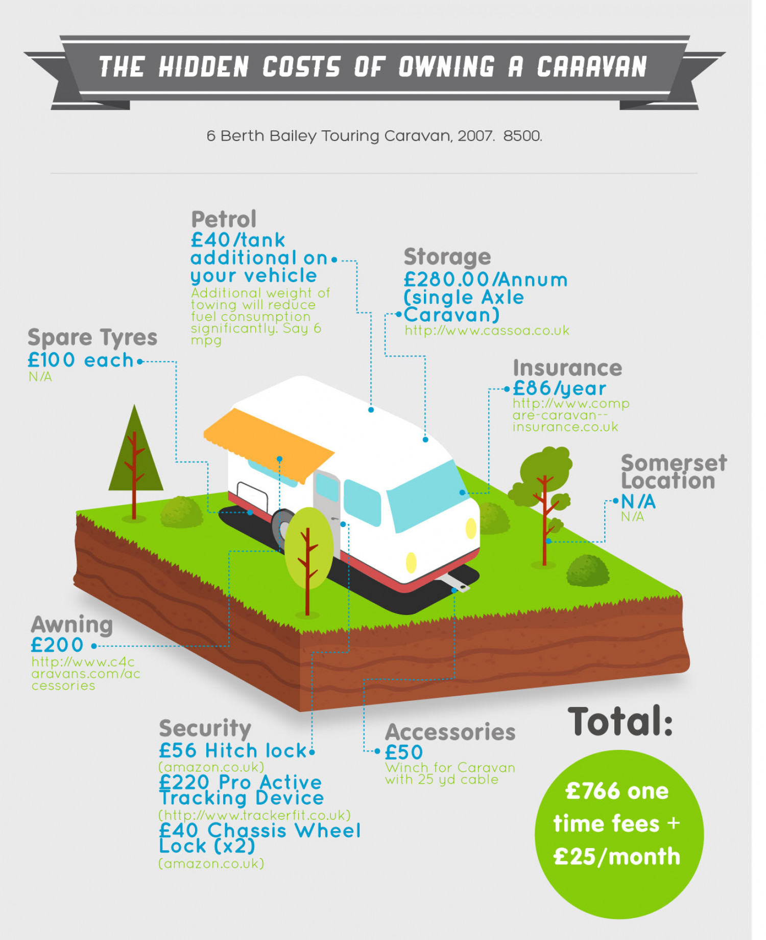 The Hidden Costs Of Owning A Caravan  Infographic
