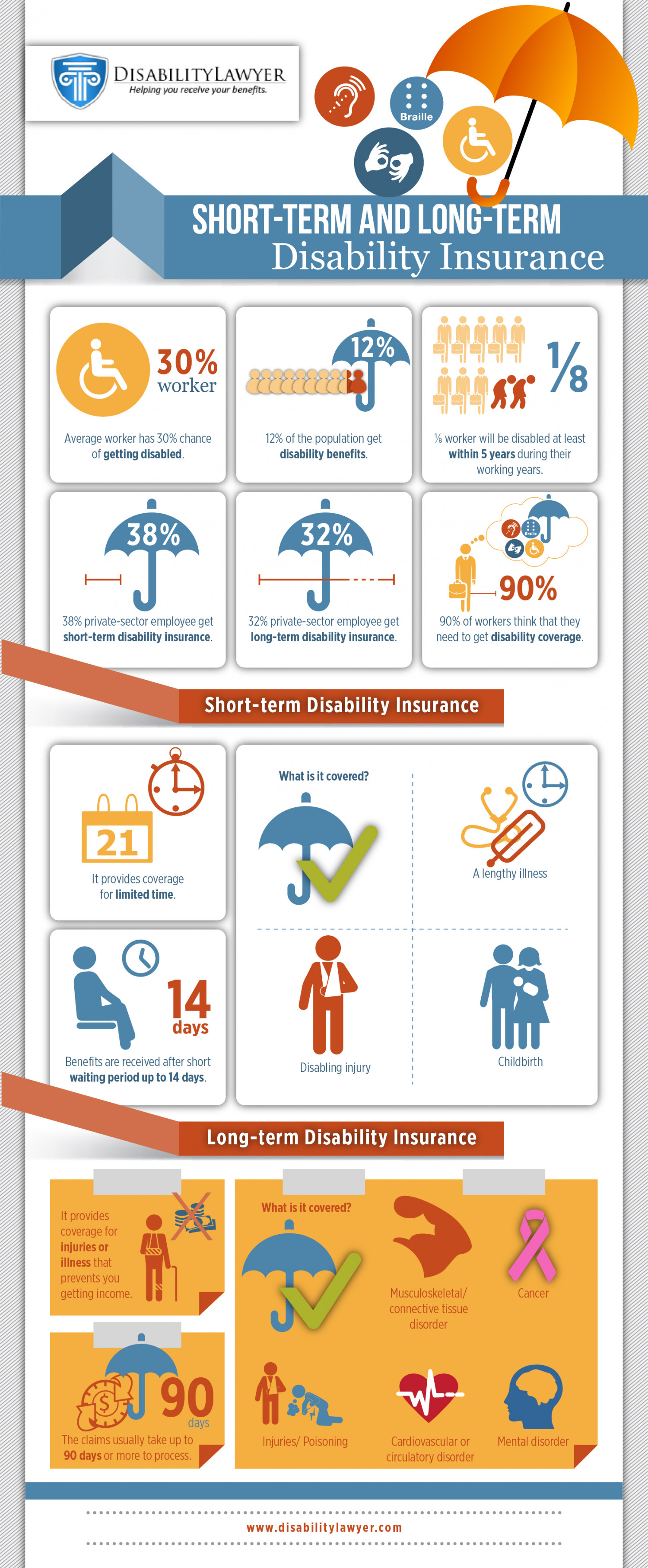 Long Term Disability Insurance Quote The Hidden Facts Of Shortterm And Longterm Disability Insurance