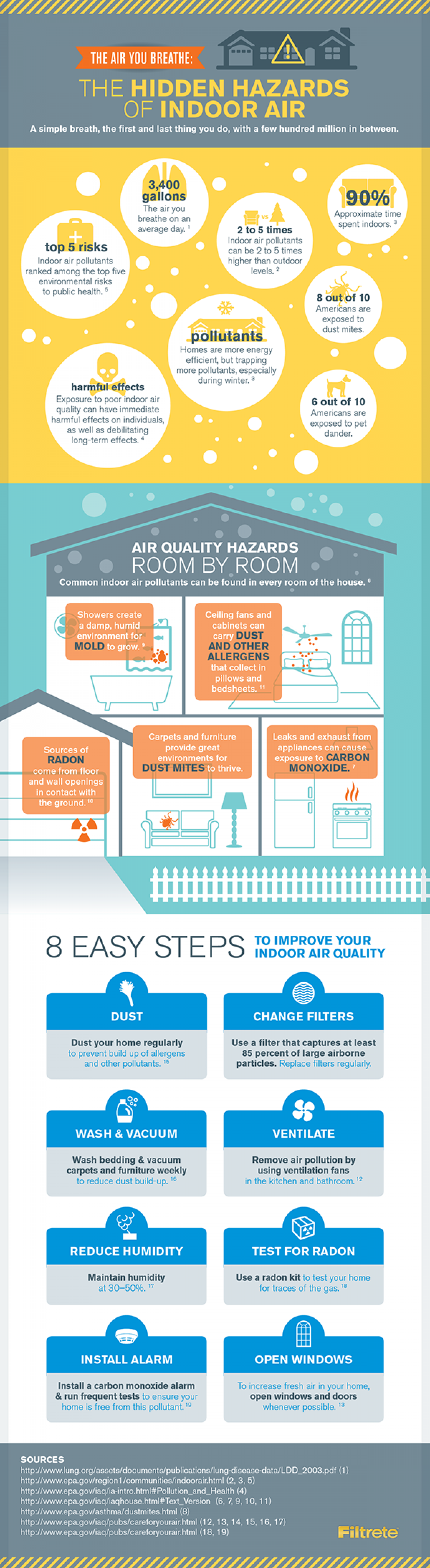 The Hidden Hazards of Indoor Air Infographic