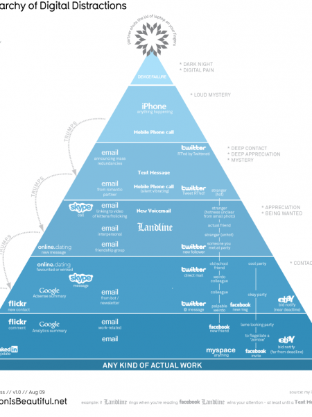 The Hierarchy of Digital Distractions  Infographic