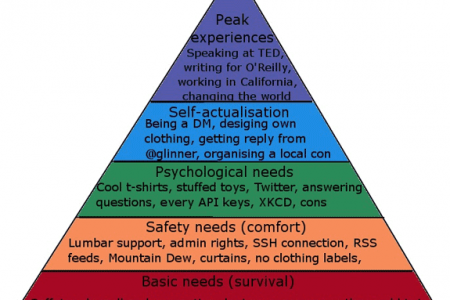 The Hierarchy of Geek  Infographic