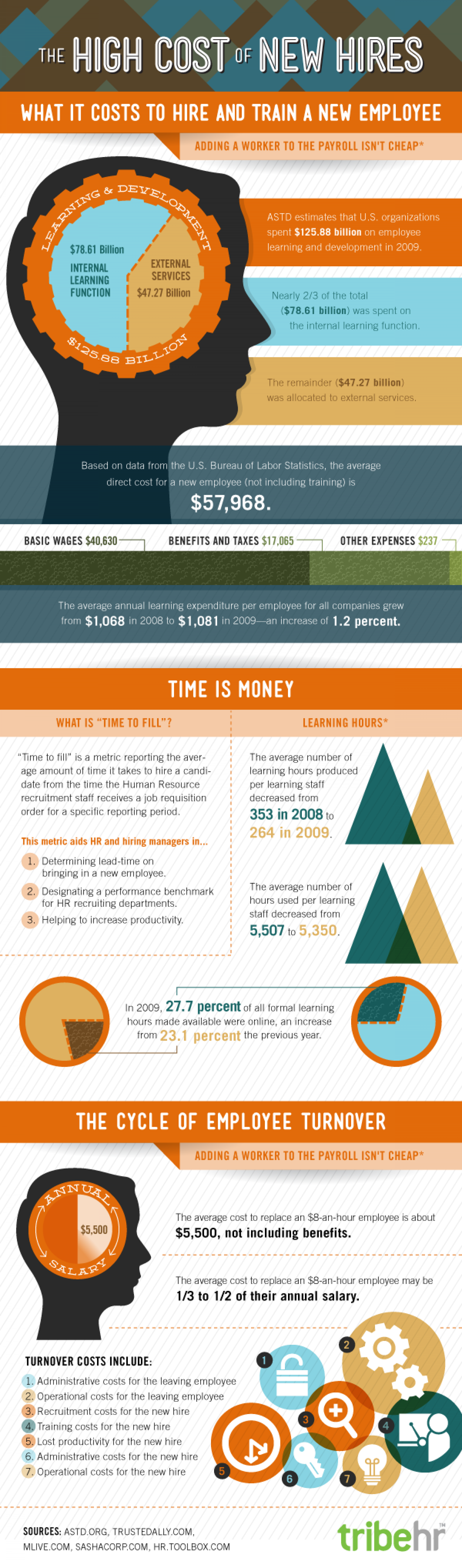 The High Cost Of New Hires Infographic