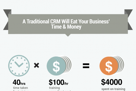 The High Cost of Using a Traditional CRM  Infographic