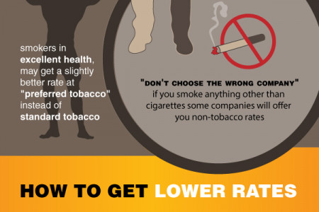 The High Life Insurance Costs of Smoking Infographic