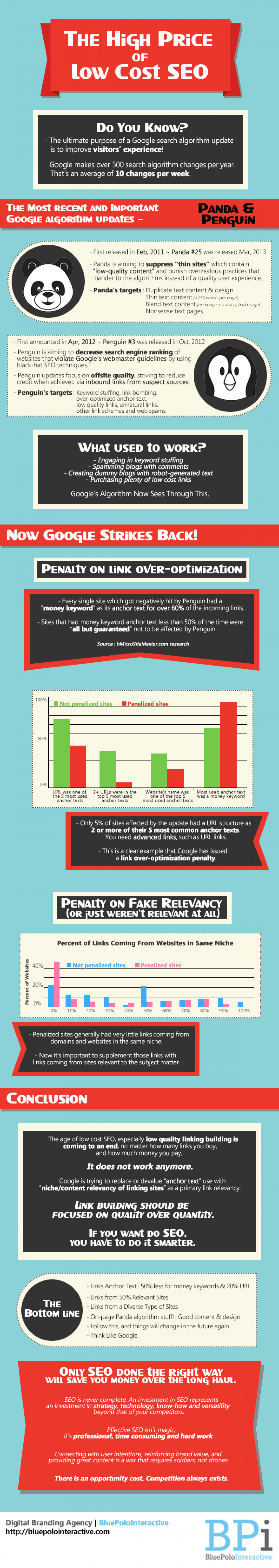 The High Price of Low Cost SEO Infographic