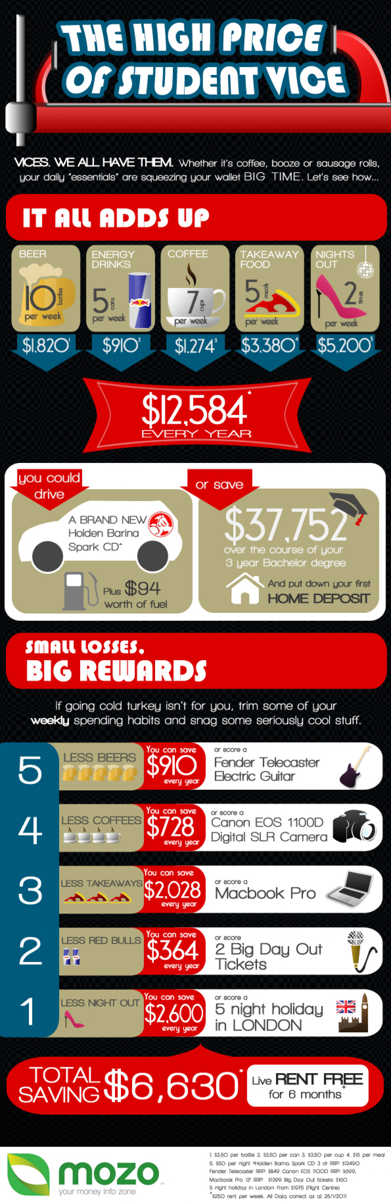 The High Price of Student Vice Infographic