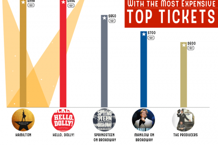 The Highest Grossing Broadway Shows of All Time Infographic