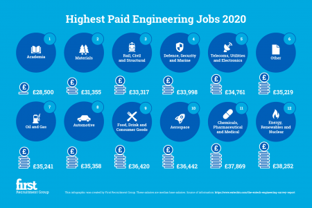 The Highest Paying Entry Level Engineering Jobs 2020 Infographic