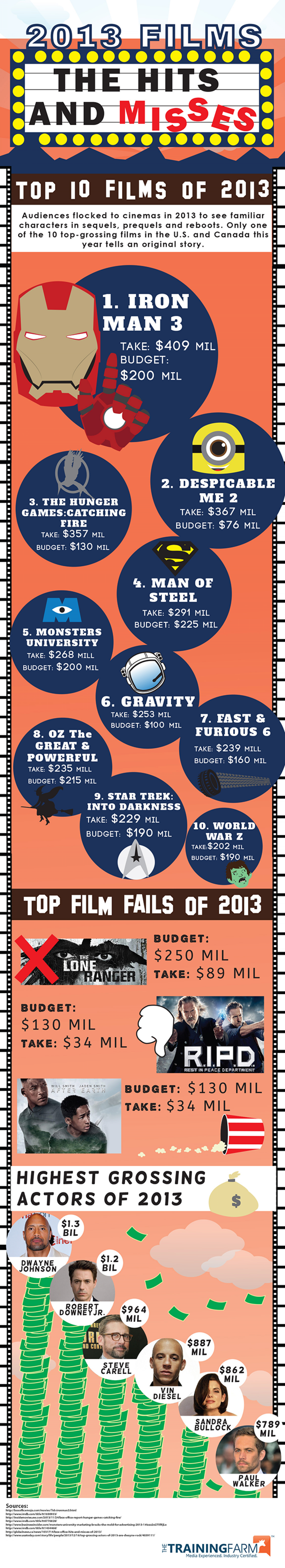 The Highs And Lows Of The Film Industry In 2013 Infographic