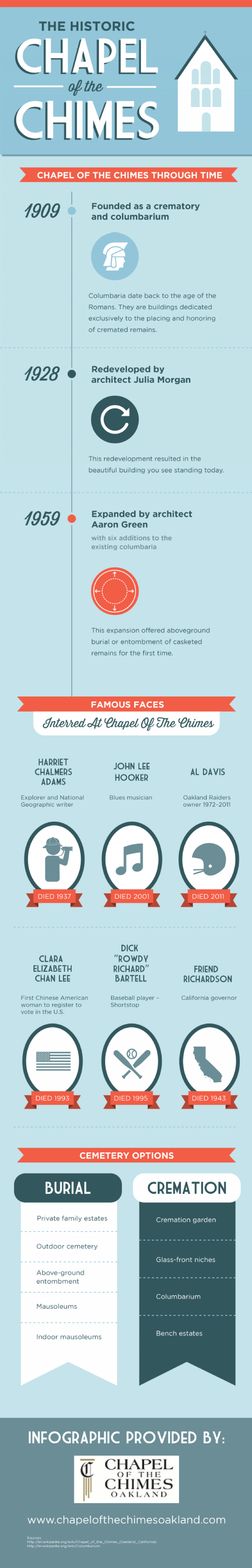 The Historic Chapel of the Chimes Infographic