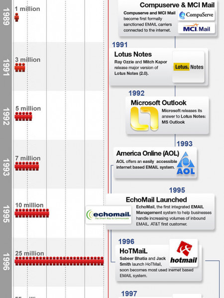 The History & Growth of Email Infographic