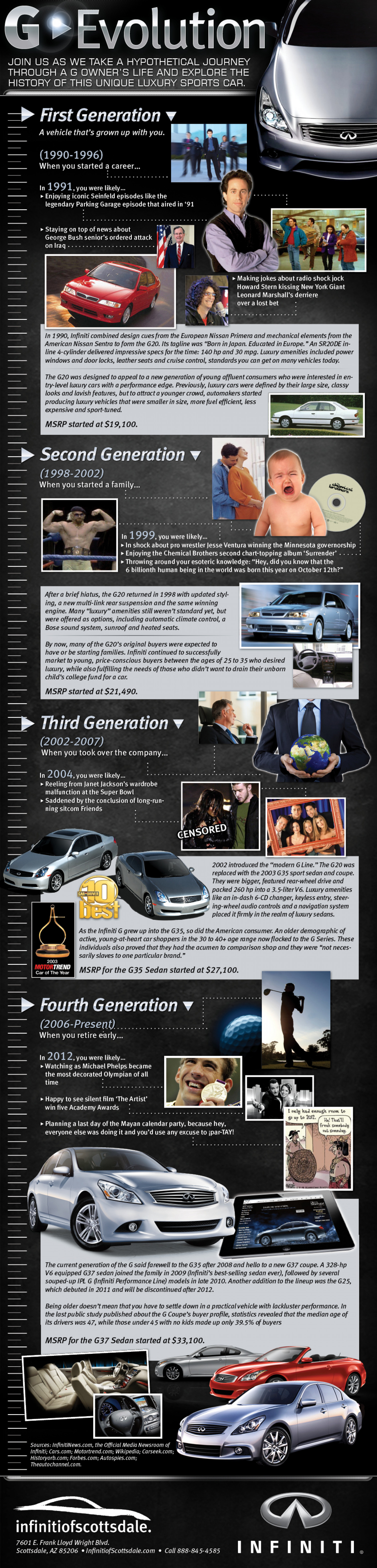 The History and Evolution of the Infiniti G  Infographic