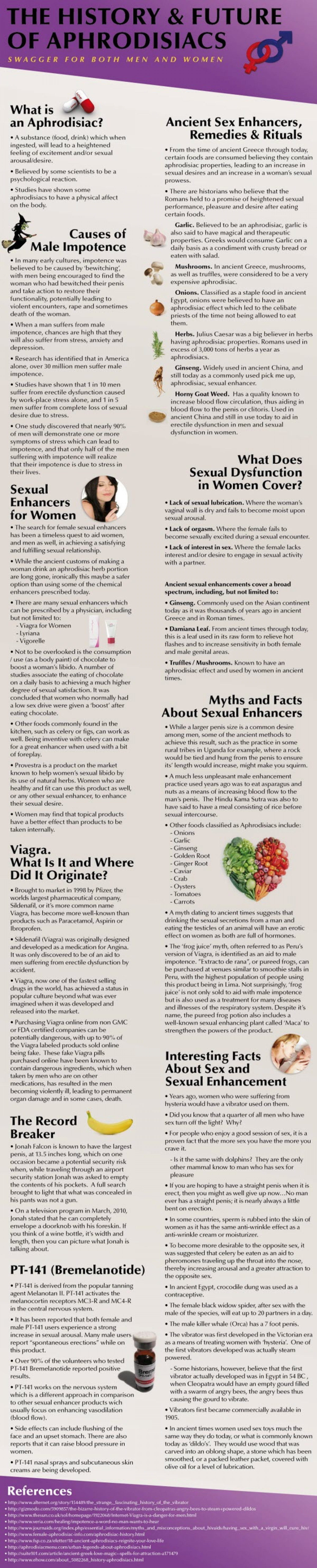 The History and Future of Aphrodisiacs – Swagger For Both Men and Women  Infographic